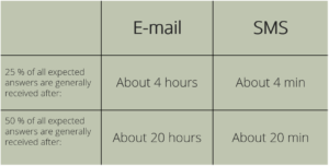 Response Time Table