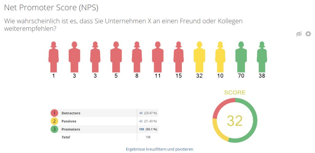 NPS Ergebnis im Bericht